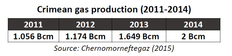 Crimean gas production (2011-2014)