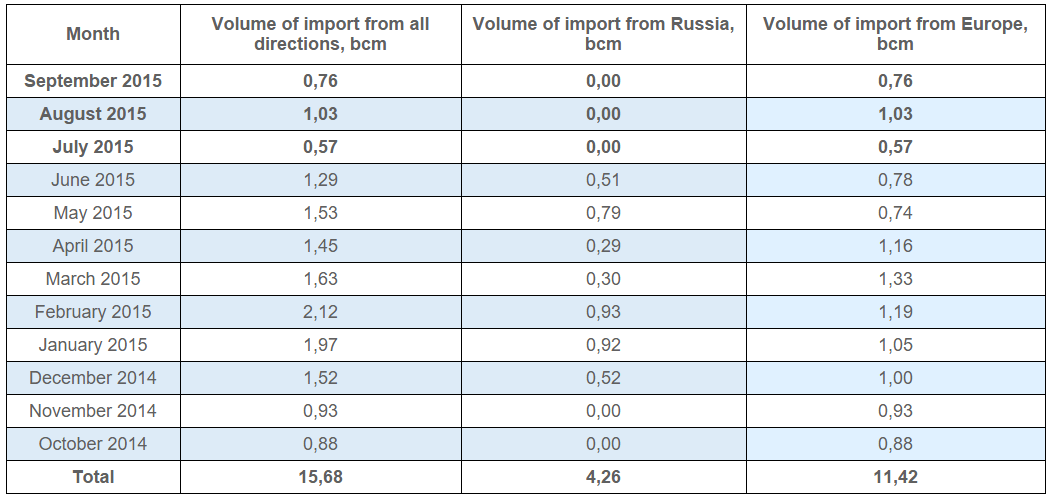 Direction and volume of monthly gas import oct sept 2014