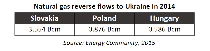 Natural gas reverse flows to Ukraine in 2014