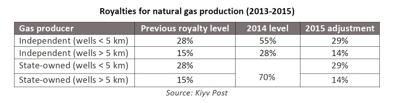 Royalties for natural gas production (2013-2015)