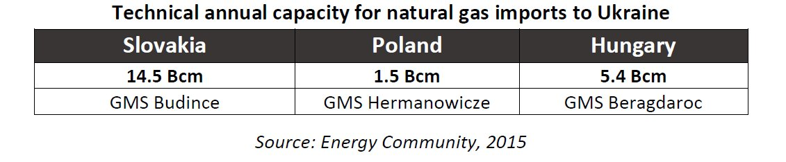 Technical annual capacity for natural gas imports to Ukraine