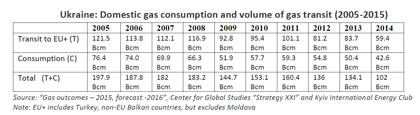 Ukraine Domestic gas consumption and volume of gas transit (2005-2015)